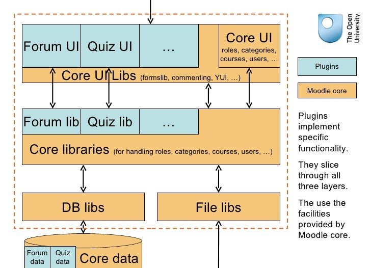 A Basic Introduction To The Moodle Architecture