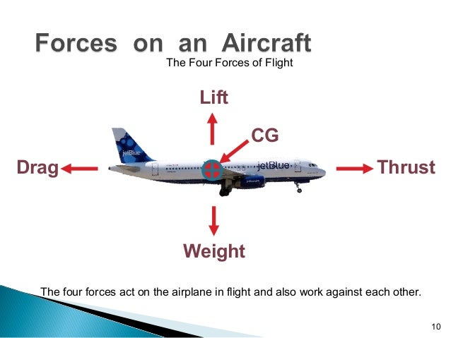 an analysis of the four forces of flight Here we'll give you an introduction on how airplanes manage to fly, and the four forces that act upon all aircraft if you have any questions, leave them in comments below.