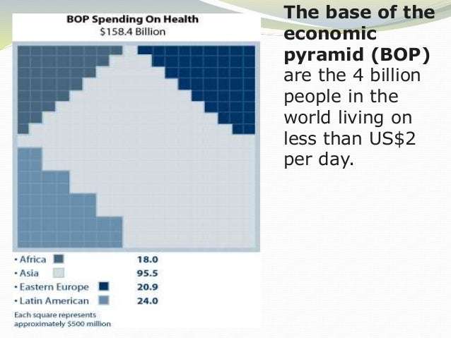 The base of the economic pyramid (BOP) are the 4 billion people in the world living on less than US$2 per day.