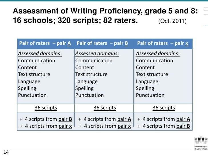 Assessment of Writing Proficiency, grade 5 and 8:     16 schools; 320 scripts; 82 raters.   (Oct. 2011)      Pair of rater...