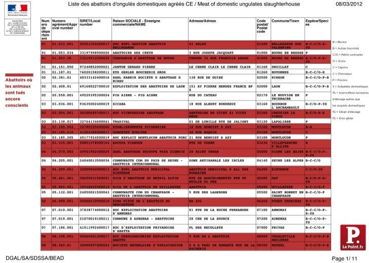Liste des abattoirs agrées