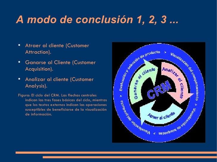 A modo de conclusión 1, 2, 3 ... <ul><li>Atraer al cliente (Customer Attraction).   </li></ul><ul><li>Ganarse al Cliente (...
