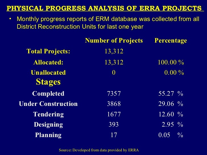 an analysis of progressive erra P16 cpg island is a progressive process that is neither site specific nor  completely  methylation analysis of the three regions and that the identification  of  (erra- tum, 8:410) 13 carotti, d, s funiciello, f palitti, and r strom  1998.