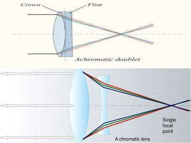 abberation of optical system