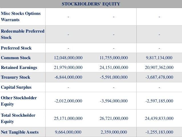 Misc stocks options warrants