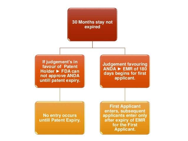 Abbreviated New Drug Application ANDA