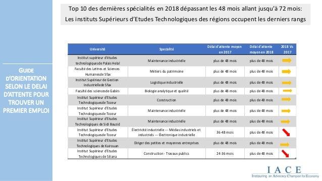 Guide De L Orientation Universitaire 2018
