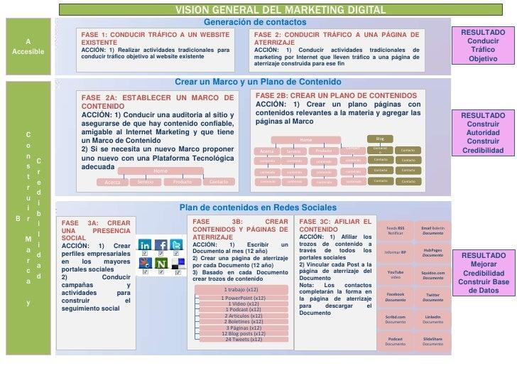 VISION GENERAL DEL MARKETING DIGITAL<br />Generación de contactos<br />A<br />Accesible <br />RESULTADO<br />Conducir Tráf...