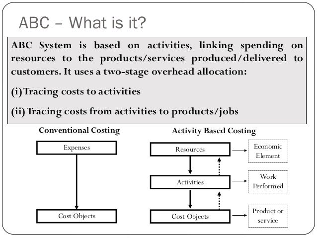 a discussion on activity based costing Activity-based costing (abc) is a relatively well known alternative method, to the traditional standard cost approach, for calculating the cost of products or services (miller 1996 gunasekaran et al 1999.