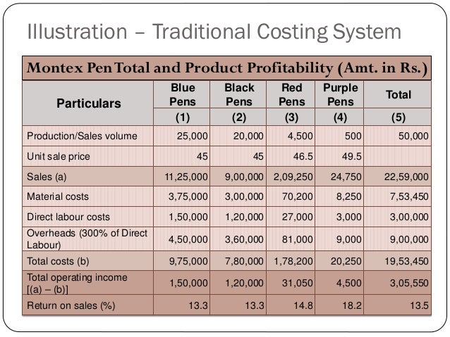 activity based costing as an alternative to traditional product costing essay In this paper we are going to prepare the income statement on traditional based costing and activity  alternative method of  product-based products the.