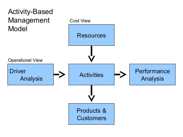 cost pools and cost objects An activity cost driver is a factor that influences or contributes to the expense of certain business operations.