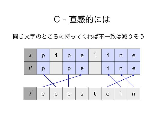 C - 直感的には 同じ文字のところに持ってくれば不一致は減りそう s p i p e l i n e t' p p e i n e t e p p s t e i n
