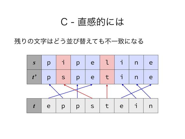 C - 直感的には 残りの文字はどう並び替えても不一致になる s p i p e l i n e t' p s p e t i n e t e p p s t e i n