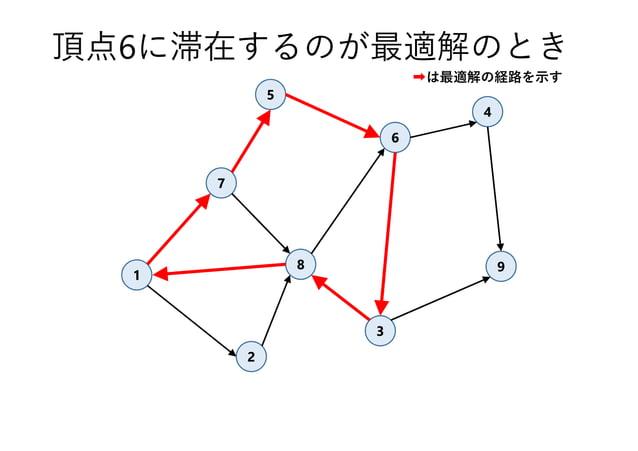 1 7 3 8 4 5 6 9 2 頂点6に滞在するのが最適解のとき ➡は最適解の経路を示す