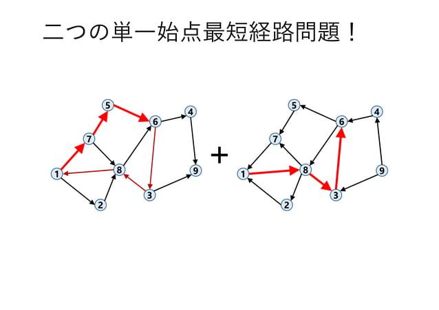 二つの単一始点最短経路問題! 1 7 3 8 4 5 6 9 2 1 7 3 8 4 5 6 9 2