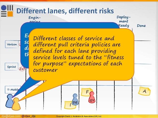 dja@djaa.com @djaa_dja Copyright David J. Anderson & Associates (UK) Ltd. Different lanes, different risks Done F E I Engi...