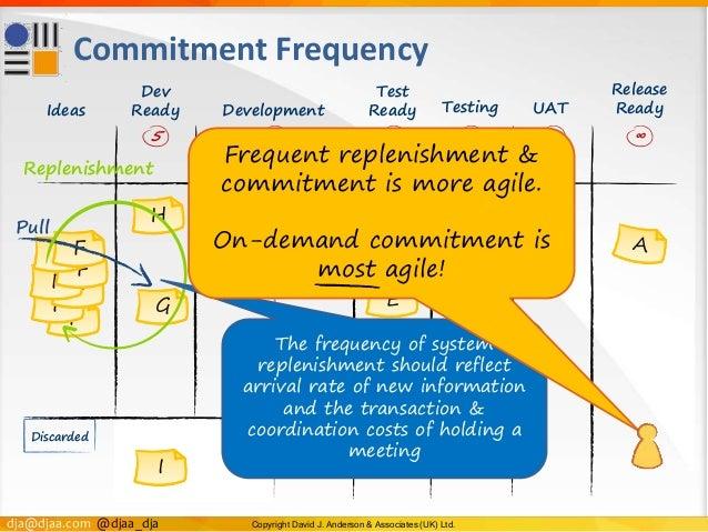 dja@djaa.com @djaa_dja Copyright David J. Anderson & Associates (UK) Ltd. Test Ready F F FF F F F Commitment Frequency E I...