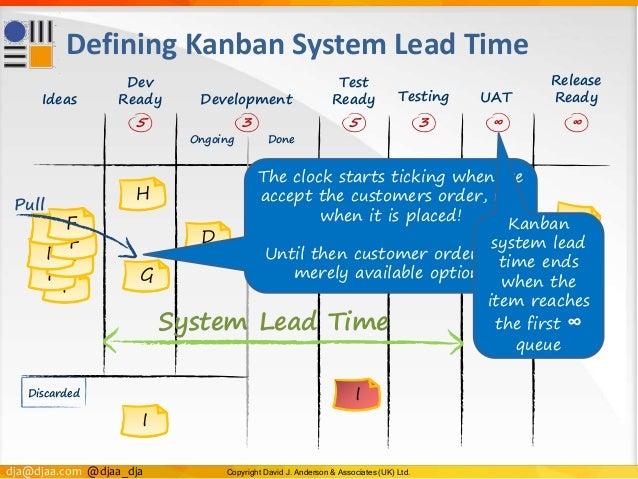 dja@djaa.com @djaa_dja Copyright David J. Anderson & Associates (UK) Ltd. Test Ready F F FF F F F Defining Kanban System L...