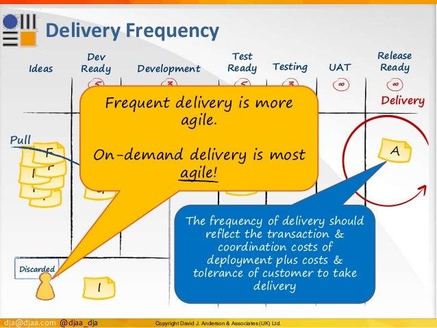 dja@djaa.com @djaa_dja Copyright David J. Anderson & Associates (UK) Ltd. Test Ready F F FF F F F Delivery Frequency E I G...