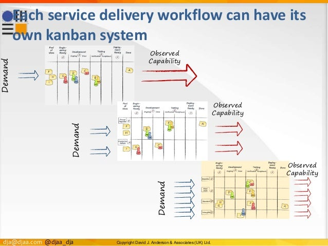 dja@djaa.com @djaa_dja Copyright David J. Anderson & Associates (UK) Ltd. Each service delivery workflow can have its own ...