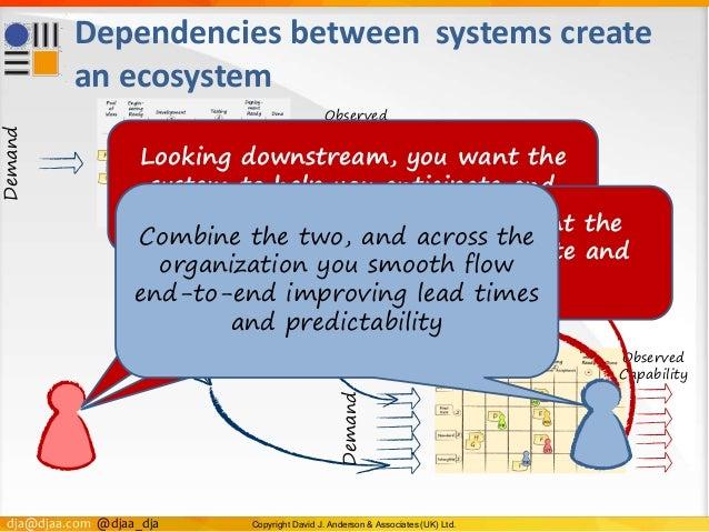 dja@djaa.com @djaa_dja Copyright David J. Anderson & Associates (UK) Ltd. Dependencies between systems create an ecosystem...
