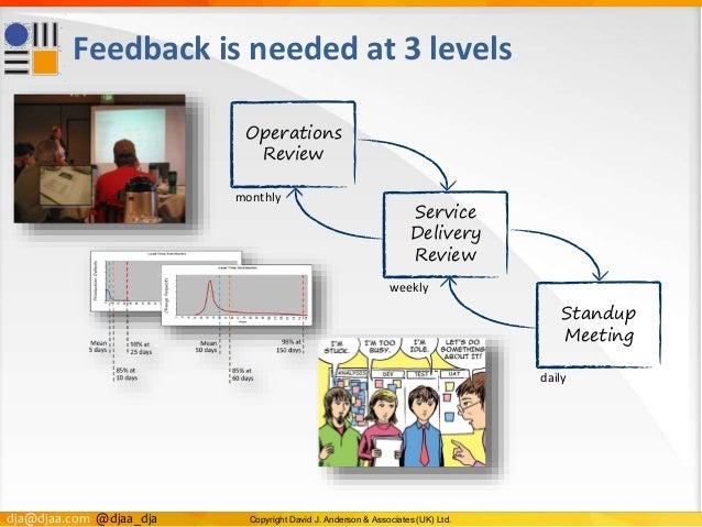 dja@djaa.com @djaa_dja Copyright David J. Anderson & Associates (UK) Ltd. Feedback is needed at 3 levels Operations Review...