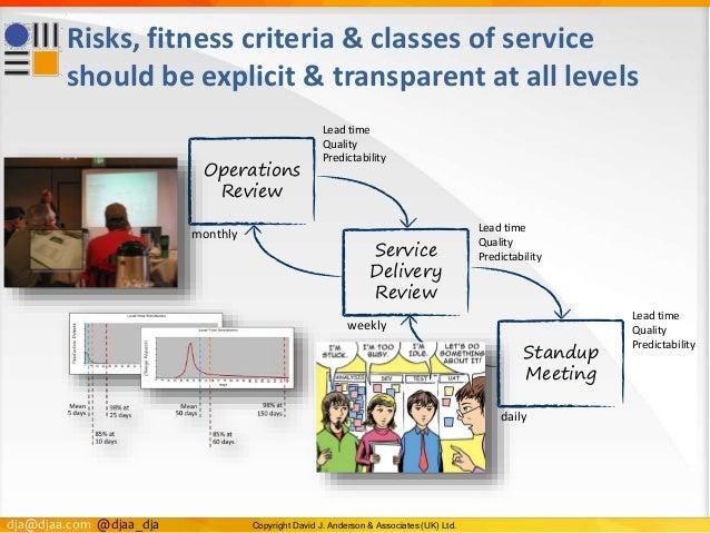 dja@djaa.com @djaa_dja Copyright David J. Anderson & Associates (UK) Ltd. Risks, fitness criteria & classes of service sho...