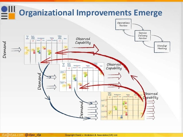 dja@djaa.com @djaa_dja Copyright David J. Anderson & Associates (UK) Ltd. Organizational Improvements Emerge