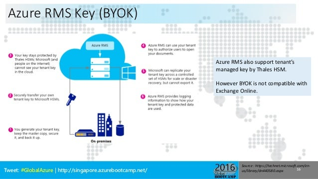 Global azure bootcamp 216 azure rights management - Rights management services office 365 ...