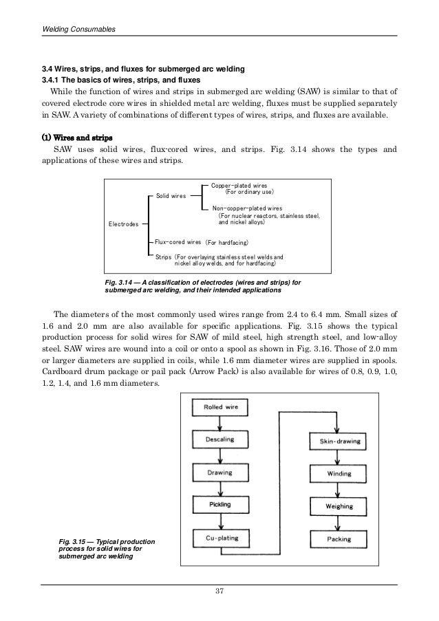 Types Of Flux Core Wire - Dolgular.com