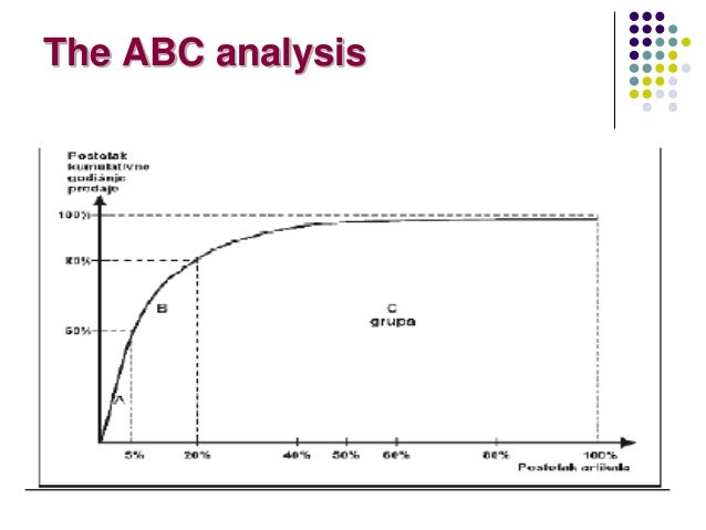 abc analysis Abc analysis for inventory management: bridging the gap between research there has been broad agreement that abc analysis should consider more than one criterion.