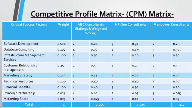 cpm matrix Competitive profile matrix (cpm) is a strategic management tool which is used to identify the major strengths and weaknesses of a firm in.