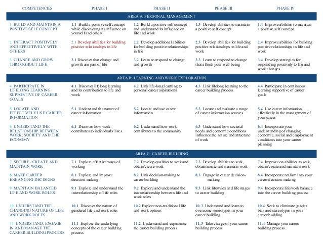 The australian blueprint for career development competencies malvernweather Images
