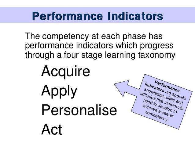 The australian blueprint for career development 15 performance indicatorsthe competency malvernweather Images