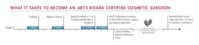 3-5 YEARS4 YEARS 4 YEARS DIPLOMATE YEARS College Medical School Board Certified in 1 of 7 Approved Residency Programs AACS...
