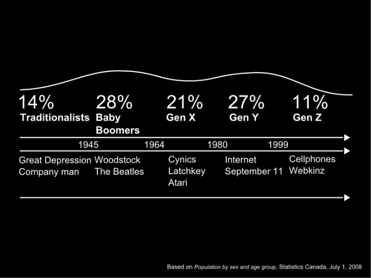 The ABCs of Boomers, X, Ys, Zs Slide 3