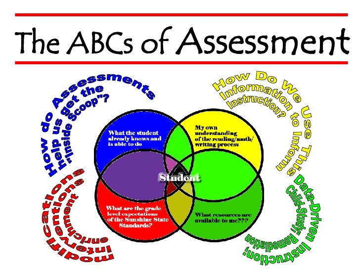 """How do Assessments help us get the  """"Inside Scoop""""? How Do We Use This Information to Inform Instruction? modifi..."""