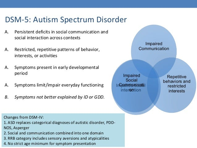 cdc facts autism spectrum disorder Autism spectrum disorder (asd)  addm fact sheet thumbnail fact sheet:  autism and developmental disabilities monitoring (addm).