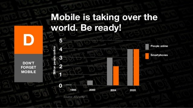 D  Mobile is taking over the  world. Be ready!  DON'T  FORGET  MOBILE  Source: ATU a16z  Billion people online  5  1995  2...