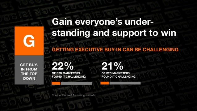 Gain everyone's under-standing  22%  OF B2B MARKETERS  FOUND IT CHALLENGING  and support to win  GETTING EXECUTIVE BUY-IN ...