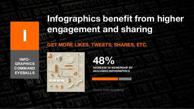 Infographics benefit from higher  engagement and sharing  GET MORE LIKES, TWEETS, SHARES, ETC.  I  48%  INCREASE IN VIEWER...