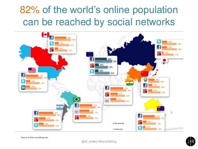 82% of the world's online population can be reached by social networks @jill_rowley #SocialSelling Source: insites-consult...