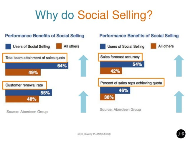 Why do Social Selling? @jill_rowley #SocialSelling