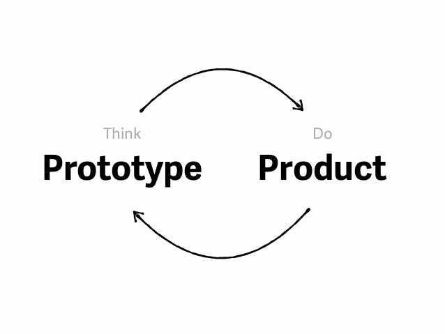 design thinking in an agile process  why  how  what u0026 39 s the impact on b u2026