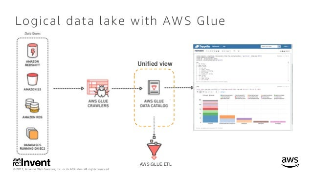 How to build a data lake with aws glue data catalog (ABD213