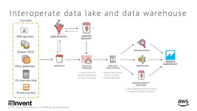 How to build a data lake with aws glue data catalog (ABD213