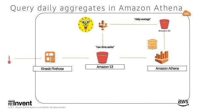 ABD318_Architecting a data lake with Amazon S3, Amazon