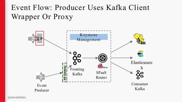 Netflix Keystone SPaaS: Real-time Stream Processing as a
