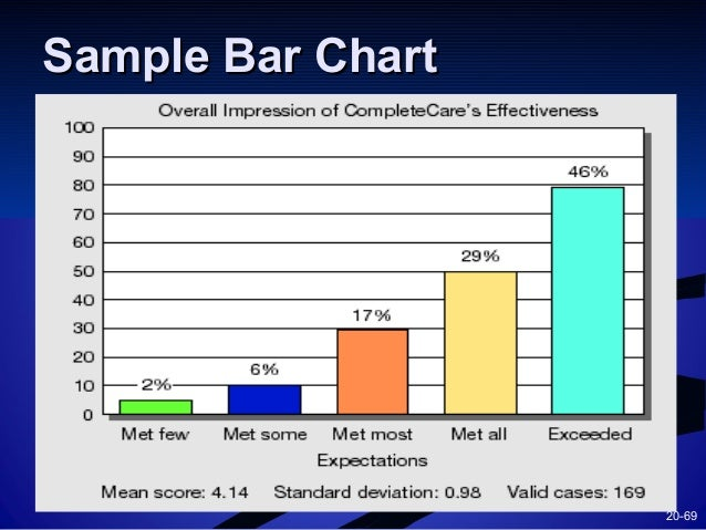 sample bar chart A bar chart is the horizontal version of a column chart use a bar chart if you have large text labels to create a bar chart in excel, execute the following steps.