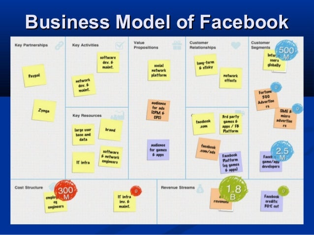 Abdm4223 lecture week 4 part 1 business model 280513